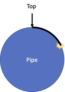 the position of the defect on the pipe