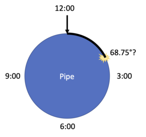 pipe and clock diagram showing result of survey123 formulas