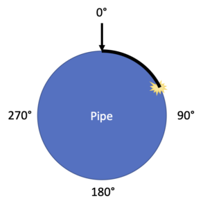 pipe cross section with degrees labeled resulting from survey123 calculation